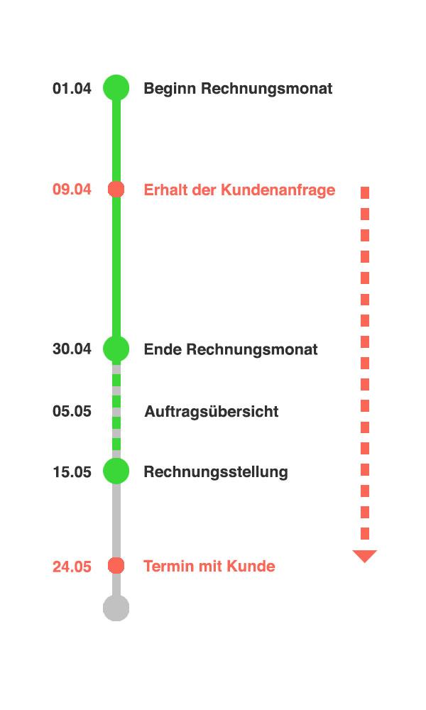 FAQ_Hilfe_Auftragsuebersicht